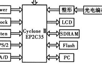 基于FPGA CycloneⅡ系列EP2C35实...