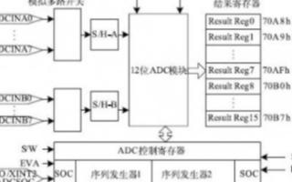采用传统LC谐振单元结构实现小型化LTCC低通滤波器的设计