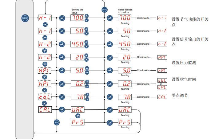 施邁茨真空發生器X泵SXPi和SXMPi的中文說明書免費下載