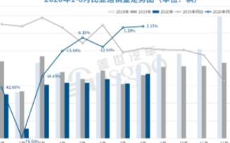 比亚迪燃油车销量※逆势增长拉动整体销量,降幅较7月进一步收窄