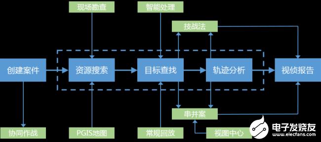 海康威视视频侦查系统的功能、特点及应用方案分析