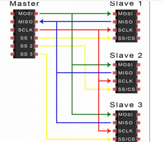 SPI总线工作过程及传输方式分析