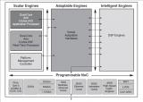客户依赖即时服务交付 复杂性、计算强度和带宽耗用...