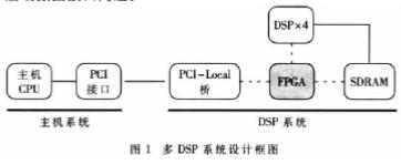基于DSP芯片ADSP-TS201S的X2V10...