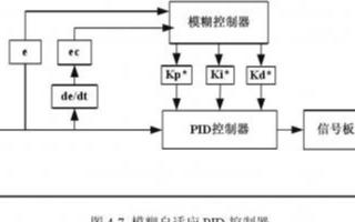 基于DSP实现具有PID参数自整定功能的智能调节...