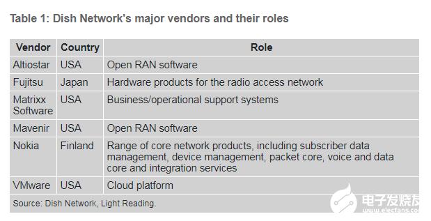 美国运营商Dish选用诺基亚的5G SA核心网解决方案