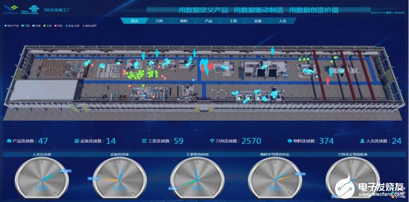 三大運營商為智能工廠誕生起到保駕護航和相輔相成的作用