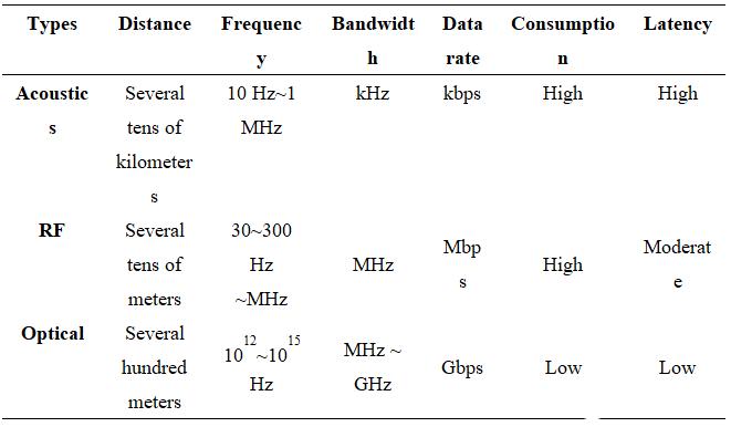 水下無線通信系統的性能會受哪些因素影響及未來將面臨哪些挑戰
