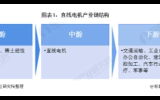 利好政策推动行业发展,中国直线电机行业需求量逐年上升