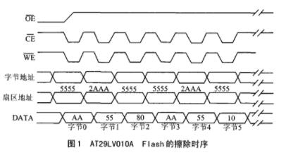基于TMS320C6711-150 DSK板对Flash存储器实现编程