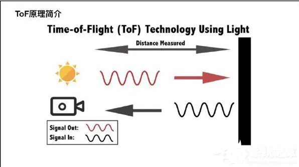 什么是TOF镜头 TOF技术和iPhone X所用到的结构光区别