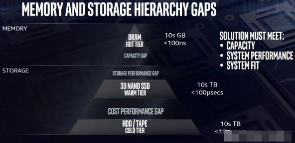 六种新型存储技术盘点