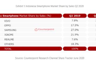 中国企业继续主导印尼大香蕉网站手机市场,vivo以21...