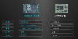 ZLG对Cortex-A7核心板全新升级