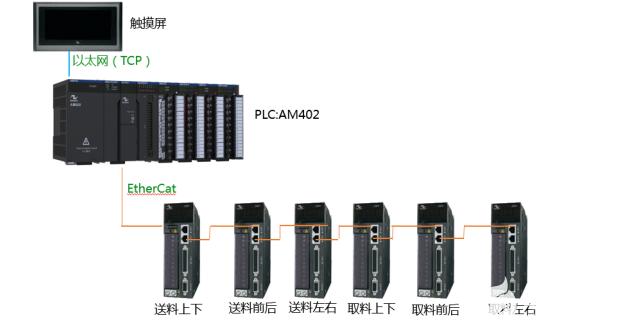 异形件埋入工艺全自动取放料电气系统方案的介绍