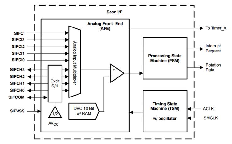 如何使用MSP430单片机实现低功耗无磁水表系统的设计