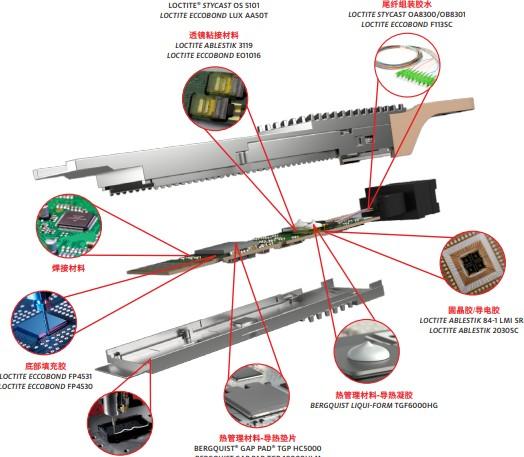 汉高推出400G高速率光模块材料解决方案,为中国通讯市场发展加速