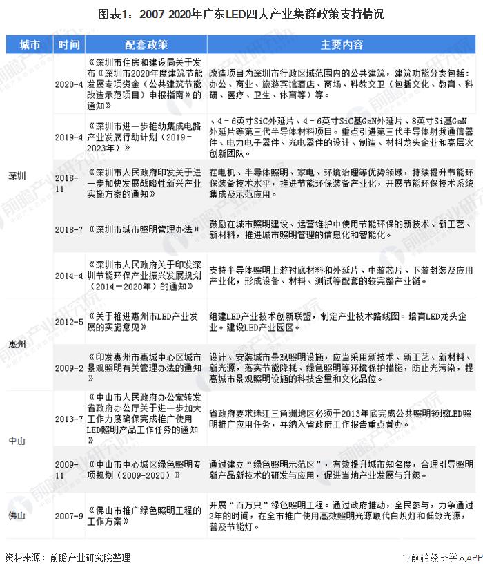 深圳LED产业极具集群优势,成为四大LED产业集群的领导者