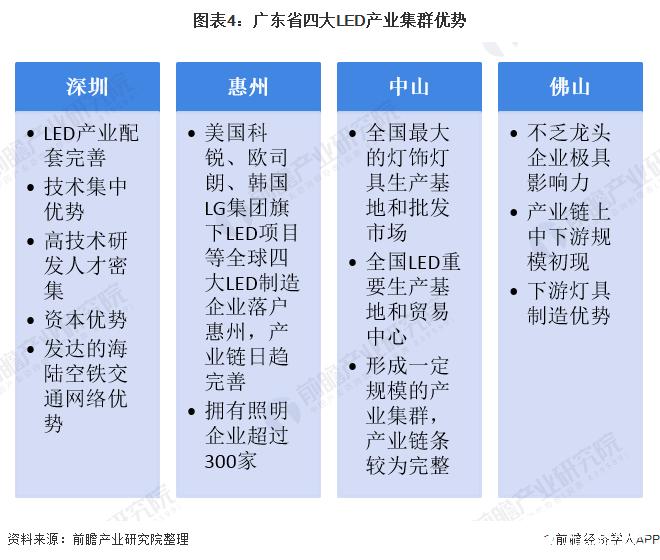 图表4:广东省四大LED产业集群优势