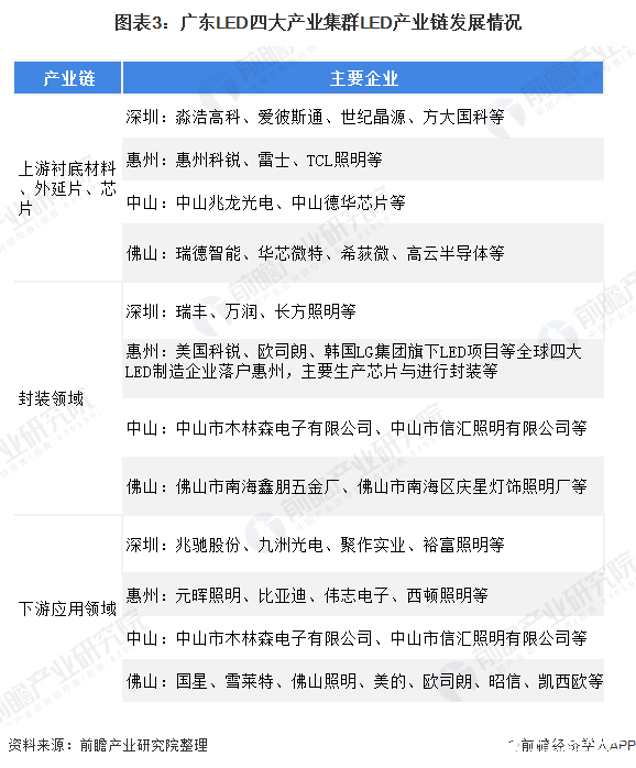 图表3:广东LED四大产业集群LED产业链发展情况