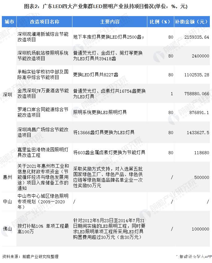 图表2:广东LED四大产业集群LED照明产业扶持项目情况(单位:%,元)