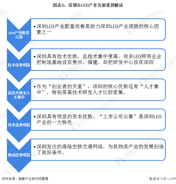 图表5:深圳市LED产业发展优势解读