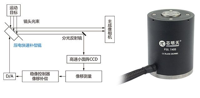 图像稳定中的大行程压电偏转镜,适用于快速偏转应用