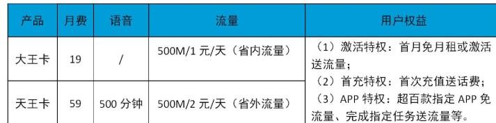 """中国联通推出了""""小沃畅游"""",并已覆盖了移动端/T..."""