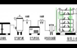 英国SST螺纹式高温氧化锆氧气传感器在制氧控制系...