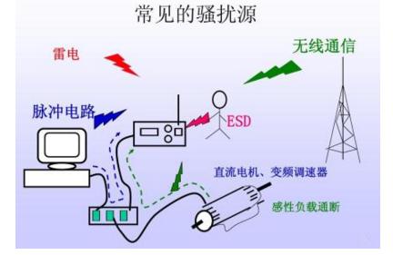 電磁兼容EMC指令解析