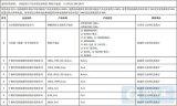 国家工信部公布共11家企业的19款铅酸电池入选绿...