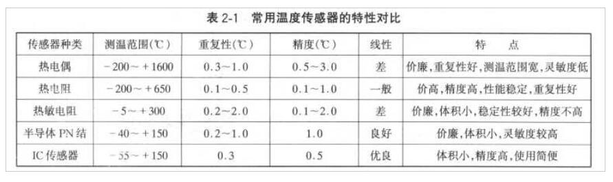 温度传感器的特性说明