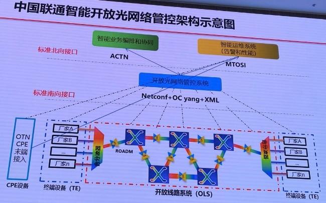 为什么SDN智能管控系统是光业务网的关键?