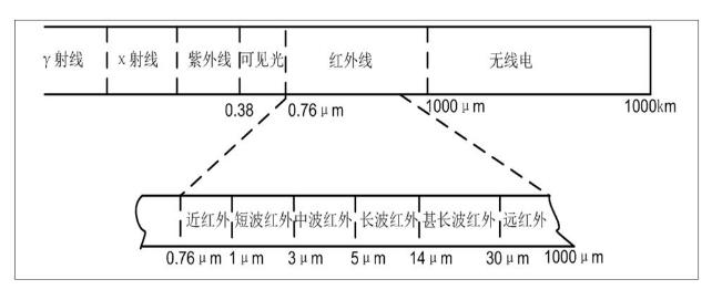 基于SD8000系列芯片的人体红外测温决方案