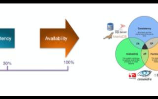 ShardingSphere的框架及应用解决方案