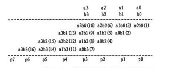 利用EDA技術進行陣列乘法器設計的實例