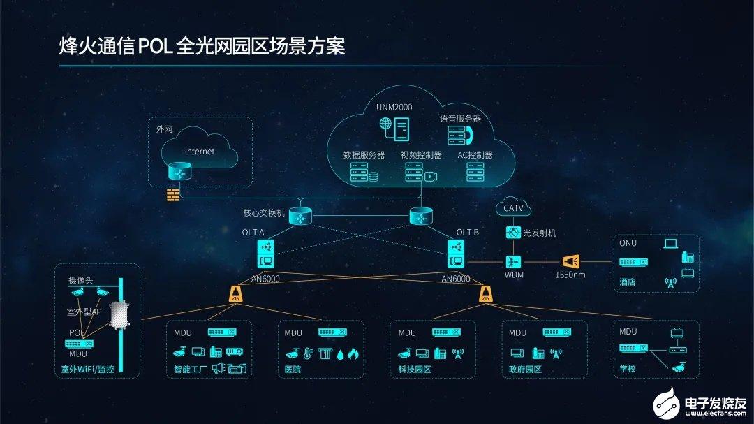 烽火通信推出基于AN6000系列OLT平台的全新...