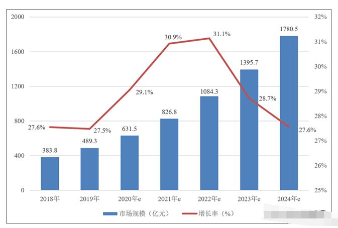 中國人工智能市場規模分析