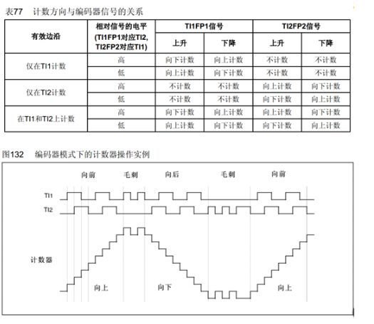 基于STM32的正交编码器驱动电机设计