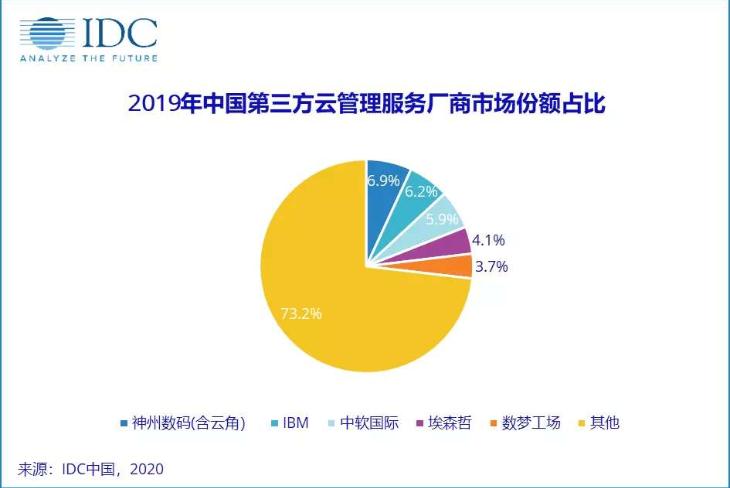 2019年中国第三方云管理服务市场前五的厂商