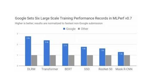 Google在最新一輪MLPerf基準測試中推出最新的Tensor處理單元芯片
