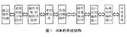 硬件密码组件的硬件结构、作用及实现应用设计