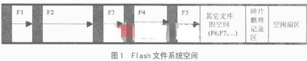 线性文件系统的设计方案在嵌入式应用管理Flash空间中的应用