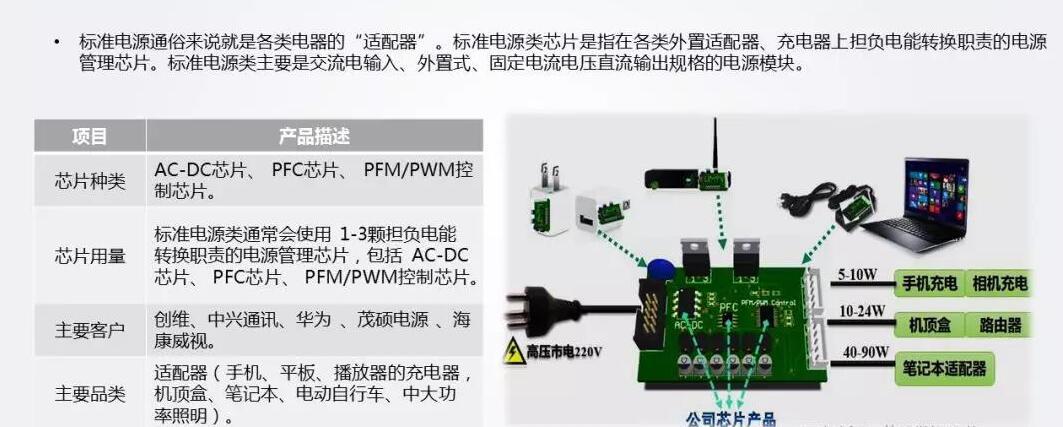 8.電源管理IC應用場景——適配器.jpg