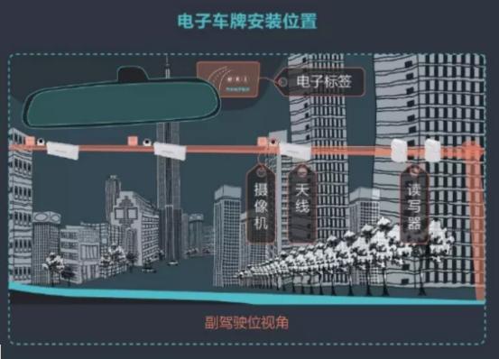 RFID在智慧城市无处不在,应用于多个不同场景