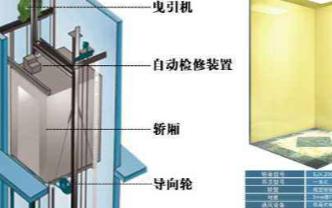 电梯电气装置的绝缘和接地的要求与标准