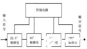 四位数字移相器的原理、性能特点及电路设计