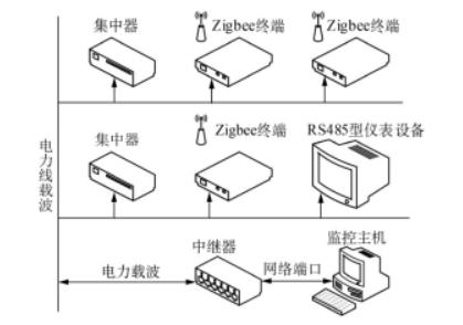 一种母线温度监测系统的设计