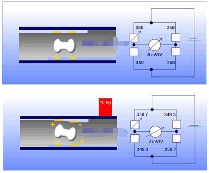 称重传感器的工作原理图