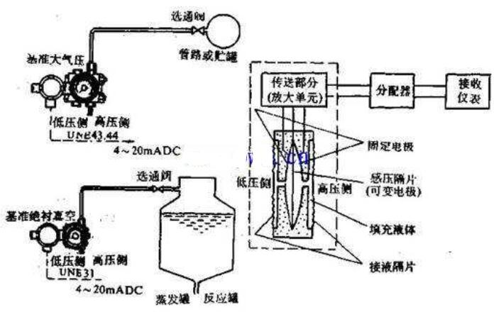 电容式的传感器的工作原理图
